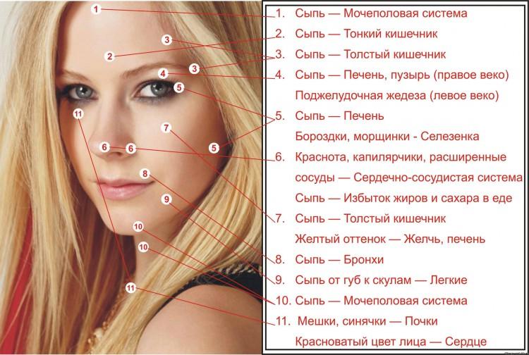 Для борьбы с косметическими дефектами применяются:.